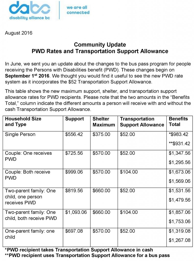 DABC Community Update Re PWD Rates (1)-page-001
